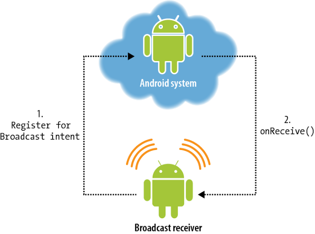 Android BroadcastReceiver tutorial