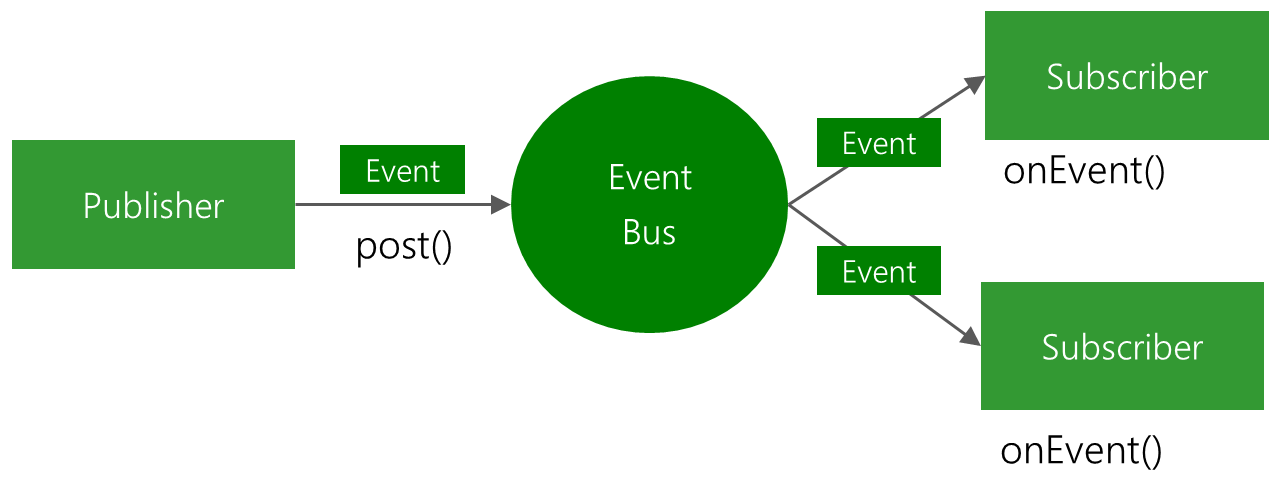 EventBus is a open-source library