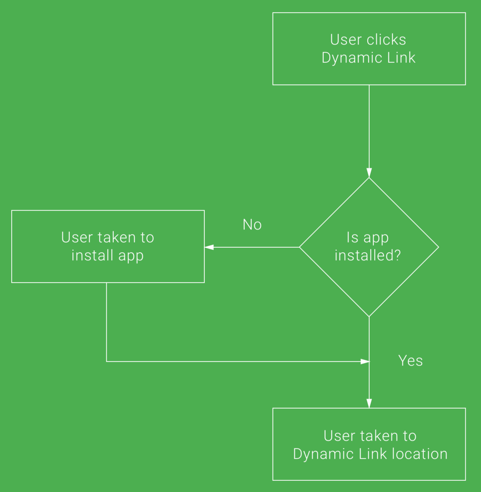 android_fb_dynamic_links_flow.png