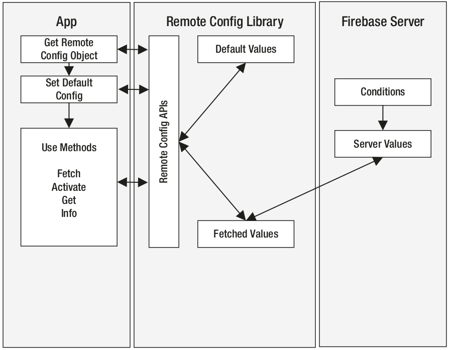 android_firebase_remote_config_lifecycle.png