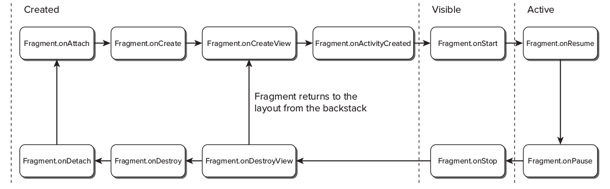 android_fragments_layout.png