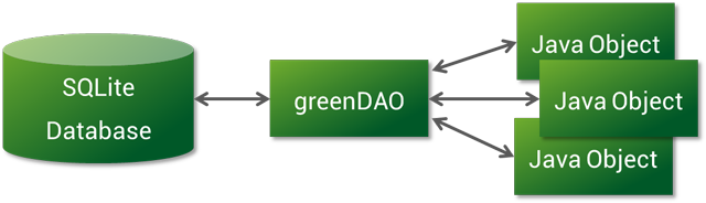 How to simplify SQLite operations by GreenDAO ORM