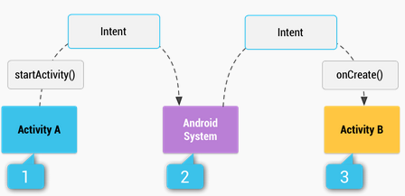 android_intent_steps.png