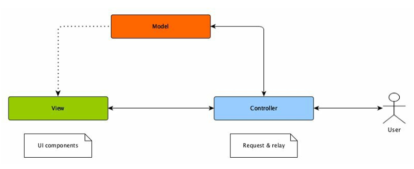 Understanding MVC, MVP, MVVM patterns in Android | en proft me