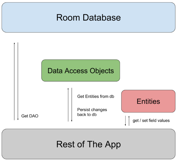 android_room_architecture.png