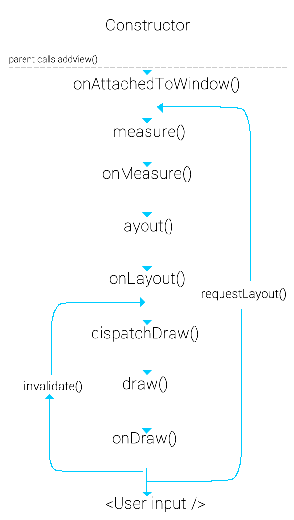 android_view_lifecycle.png