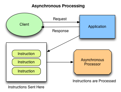 Asynchronous tasks and jobs in Django with RQ | en proft me