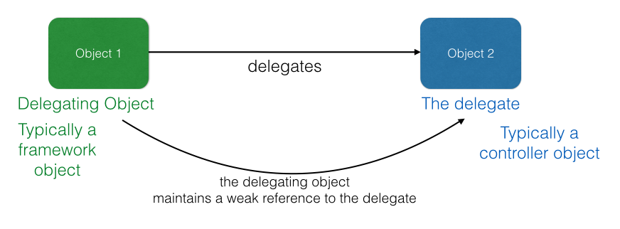 swift_delegation.png