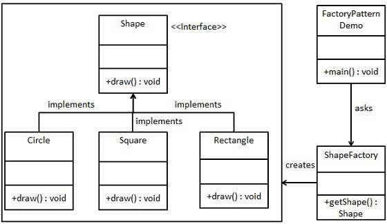 Factory Design Pattern In Java Kotlin And Python Enproftme Extraordinary Java Builder Pattern