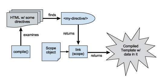 An introduction to directive in angularjs enoft ajs compilationg maxwellsz