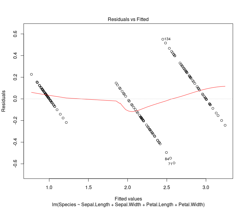 Residual vs predicted value scatter plot