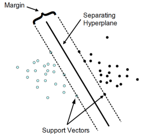 How-to simulate Support Vector Machine (SVM) in R | en proft me